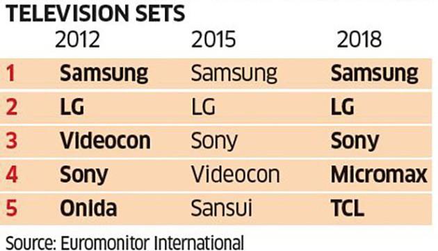 Bị đối thủ Trung Quốc đánh bại tại Ấn Độ, Samsung đang bừng tỉnh - Ảnh 6.