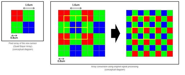 Vi xử lý Snapdragon hiện nay có thực sự gánh được camera độ phân giải 48MP hay không? - Ảnh 3.