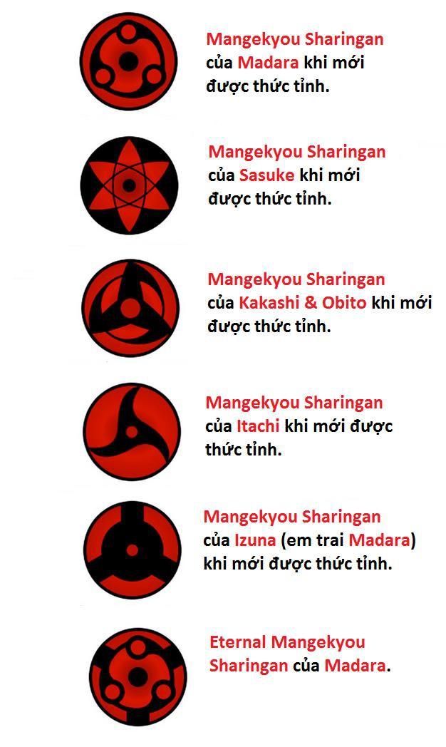 Naruto: Rinnegan có thể mạnh nhất nhưng Sharingan mới là con mắt được yêu thích nhất - Ảnh 2.