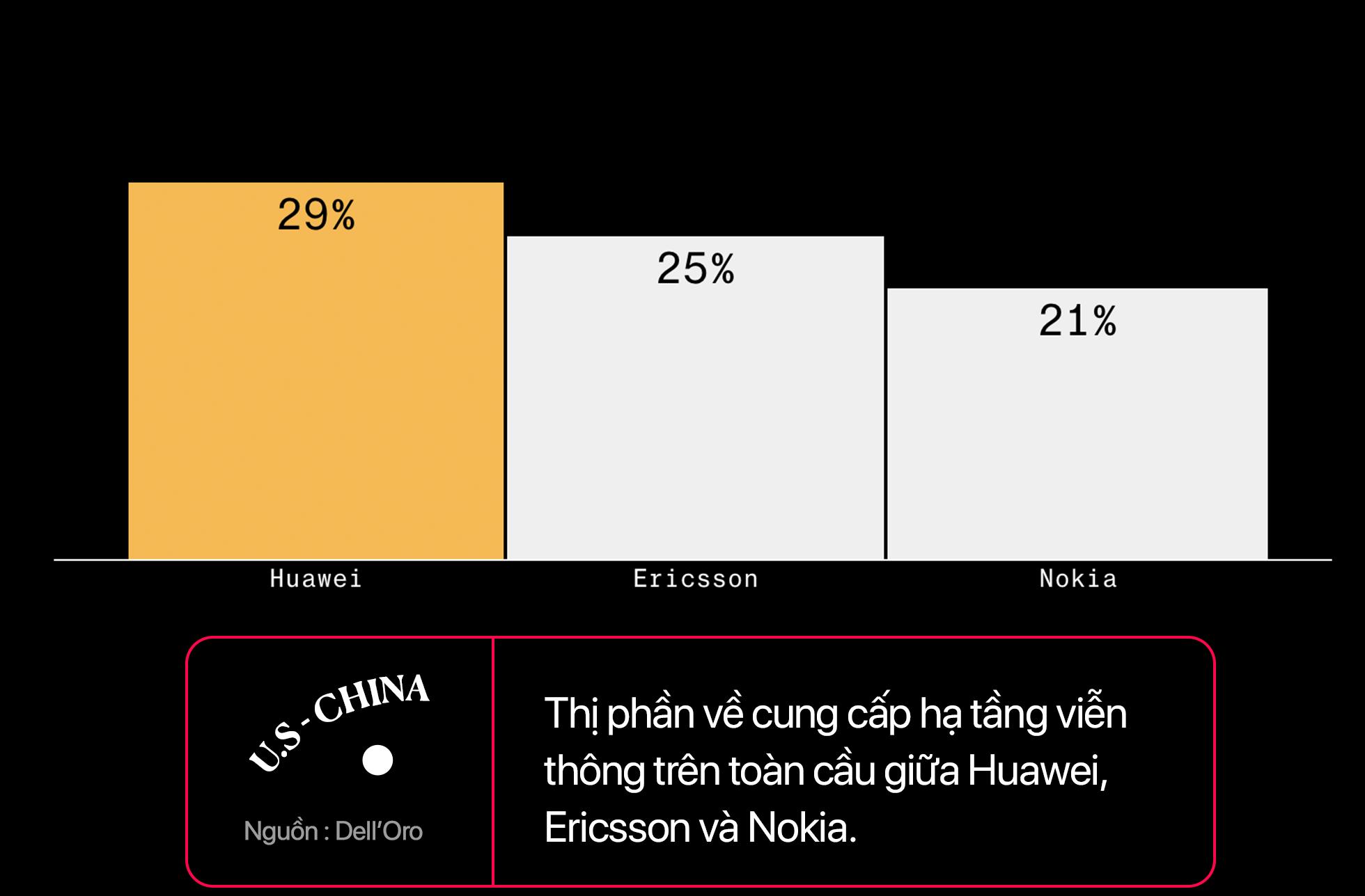 Chiến tranh công nghệ Mỹ - Trung: Ai sẽ là người chiến thắng? - Ảnh 12.