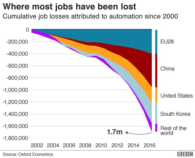 Dự báo đến năm 2030, robot sẽ thay thế 20 triệu lao động trong các nhà máy - Ảnh 3.