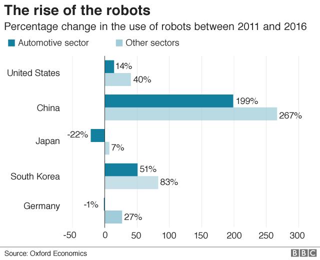 Dự báo đến năm 2030, robot sẽ thay thế 20 triệu lao động trong các nhà máy - Ảnh 2.