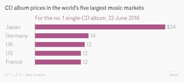 Khám phá thị trường đĩa CD hàng tỷ USD chỉ có ở Nhật Bản: Bước thụt lùi về công nghệ hay bản sắc riêng về văn hóa? - Ảnh 4.