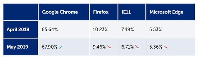 Bất chấp có sự xuất hiện của Microsoft Edge nhân Chromium, thị phần của Chrome vẫn tiếp tục tăng mạnh - Ảnh 3.