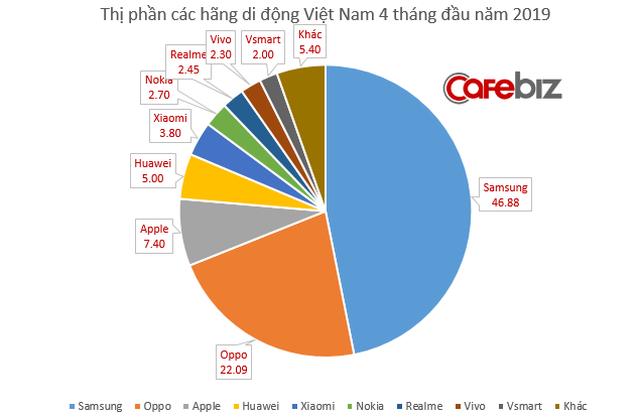 Thị phần VSmart của Vingroup đã đuổi kịp Mobiistar chỉ sau 6 tháng ra mắt, lên kế hoạch vươn ra các thị trường khu vực trong năm nay - Ảnh 2.