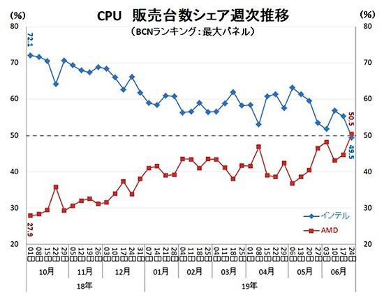 Thị phần chip Ryzen của AMD lần đầu vượt mặt Intel tại các thị trường lớn ở Châu Á - Ảnh 3.