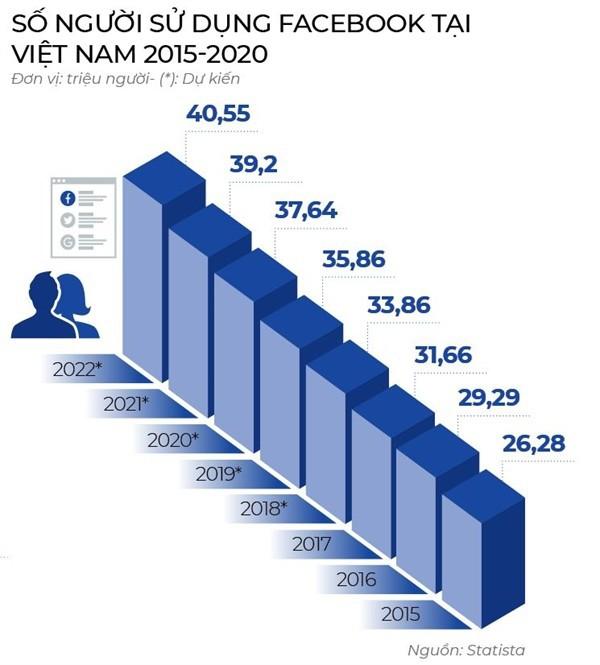 Bộ trưởng Nguyễn Mạnh Hùng chỉ ra cửa giúp doanh nghiệp Việt Nam làm ra mạng xã hội thắng được Facebook - Ảnh 2.