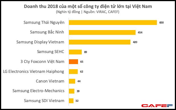 Dù chưa dời nhà máy iPhone ra khỏi Trung Quốc, Foxconn đã thu về gần 3 tỷ USD mỗi năm từ Việt Nam - Ảnh 3.