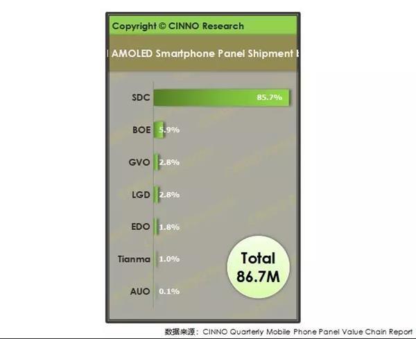 Thị phần AMOLED toàn cầu của Samsung lần đầu tiên sụt xuống dưới mức 90%, đối thủ xếp thứ 2 lại không phải LG - Ảnh 2.