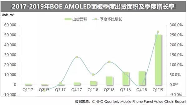 Thị phần AMOLED toàn cầu của Samsung lần đầu tiên sụt xuống dưới mức 90%, đối thủ xếp thứ 2 lại không phải LG - Ảnh 3.