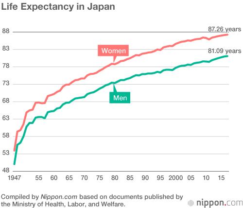 Tuổi thọ trung bình người Nhật đạt kỷ lục mới: Hơn 87 với nữ giới và 81 với nam giới - Ảnh 2.