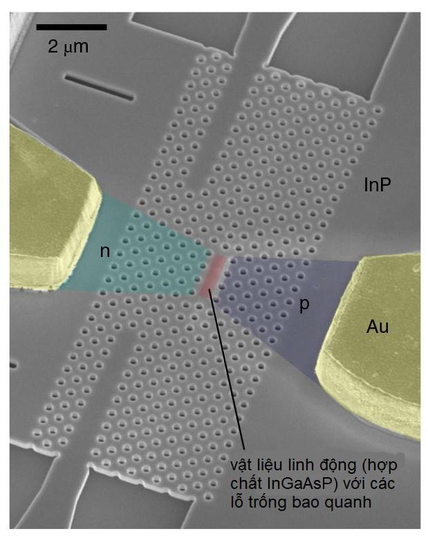 Tích hợp chip quang học, CPU của tương lai có thể nhanh hơn hàng trăm lần nhưng cũng sẽ lớn hơn nhiều so với hiện tại - Ảnh 4.
