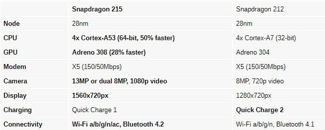 Qualcomm giới thiệu chip Snapdragon 215 – 64-bit, hỗ trợ camera kép và vẫn sử dụng quy trình 28nm - Ảnh 2.