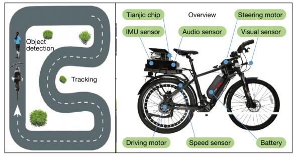 Chiếc xe đạp tự lái này cho thấy sự tiến bộ trong khả năng thiết kế chip của Trung Quốc - Ảnh 3.