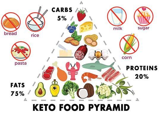 Những người ăn keto đang bỏ phí nhiều thực phẩm thuộc loại tốt nhất hành tinh - Ảnh 1.