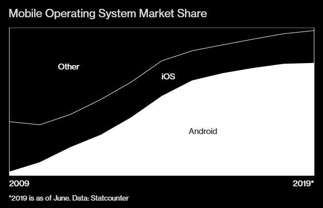Google, Samsung và Trung Quốc đã làm nên cuộc cách mạng Android như thế nào - Ảnh 5.