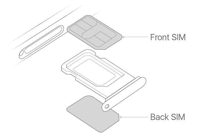 Tin vui cho người dùng iPhone 2 SIM: iPhone 11 Pro 5.8 inch nay cũng có phiên bản 2 SIM vật lý - Ảnh 1.
