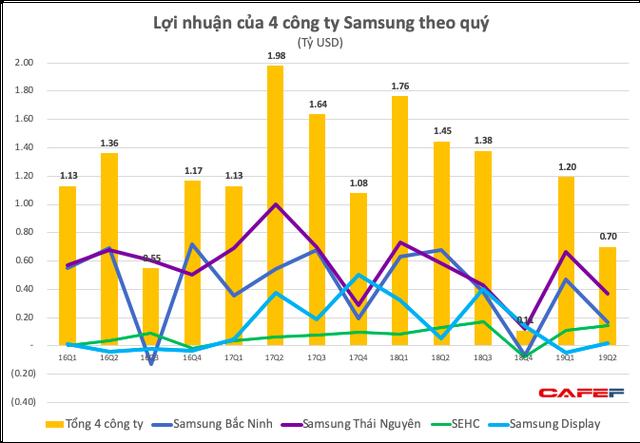 Ảnh hưởng từ sụt giảm trên toàn cầu, lợi nhuận nửa đầu 2019 của Tổ hợp Samsung Việt Nam giảm 40% xuống còn 1,9 tỷ USD - Ảnh 2.