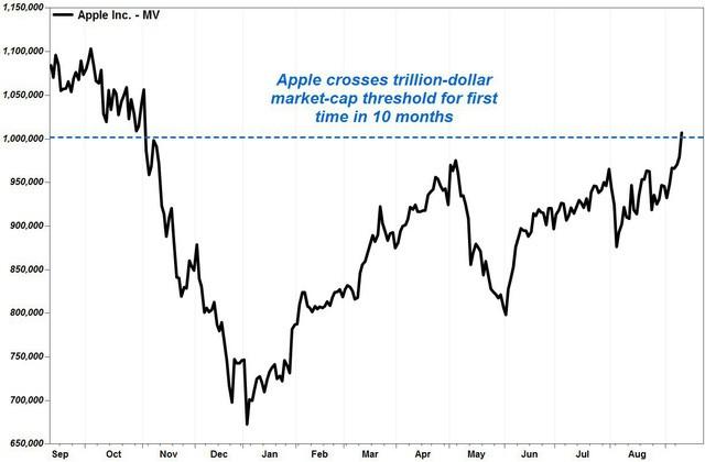 """Vốn hóa Apple lại vượt 1 nghìn tỷ USD nhờ """"bộ ba"""" iPhone mới - Ảnh 2."""