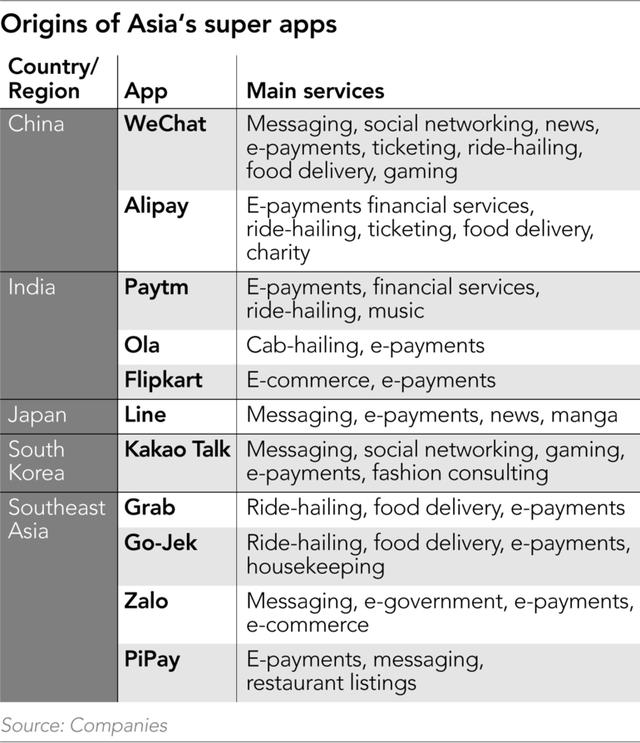 Siêu ứng dụng - Hiện tượng kinh doanh đang nổi khắp châu Á: Khiến một người chịu chi 20% thu nhập hàng tháng để làm mọi thứ thiết yếu từ ăn, nghỉ, chơi qua 1 app duy nhất - Ảnh 2.