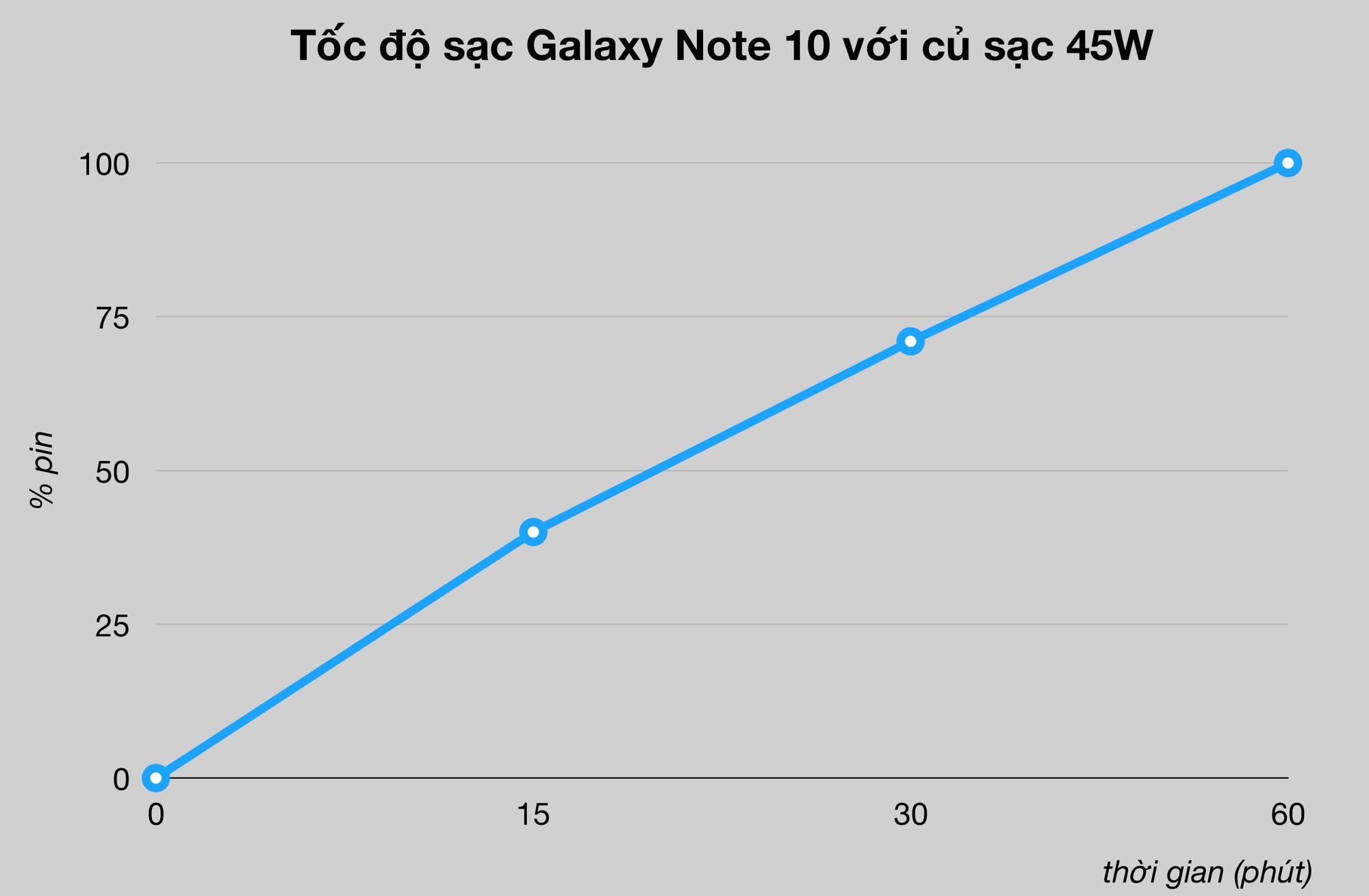 Đánh giá Samsung Galaxy Note 10: Vẫn là ông vua, dù không còn là người dẫn đầu - Ảnh 7.