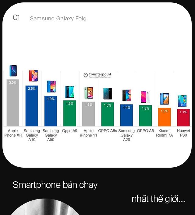 Nghịch lý iPhone tại Việt Nam và vì sao Galaxy Fold có thể là chìa khóa giúp Samsung vươn lên làm chủ phân khúc cao cấp - Ảnh 1.