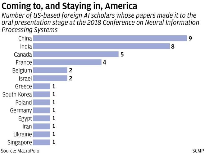 Muốn thống trị thế giới về AI, Trung Quốc phải thuyết phục được số sinh viên tại Mỹ về nước trước đã - Ảnh 3.