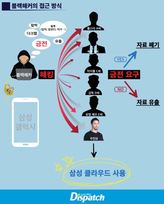 Dùng điện thoại Samsung, sao Hàn bị hacker doạ tung dữ liệu nhạy cảm - Ảnh 1.