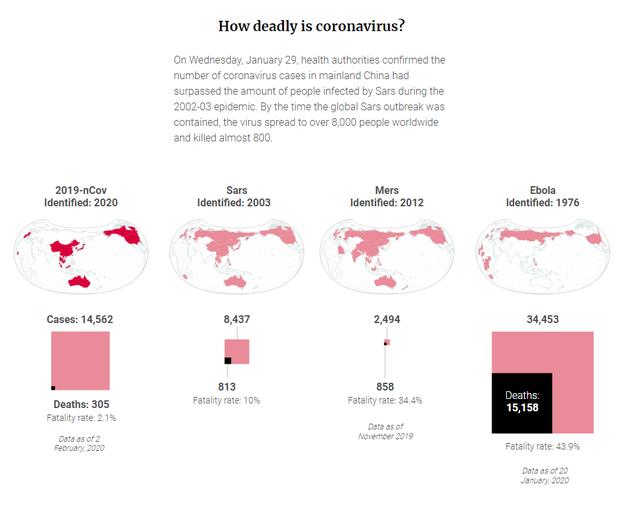 Tỷ lệ tử vong thấp hơn Sars, Ebola, đa phần người nhiễm sẽ được chữa khỏi, vì sao virus Corona lại khiến cả thế giới hoang mang đến vậy? - Ảnh 2.
