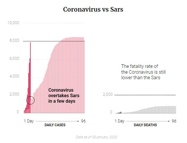 Tỷ lệ tử vong thấp hơn Sars, Ebola, đa phần người nhiễm sẽ được chữa khỏi, vì sao virus Corona lại khiến cả thế giới hoang mang đến vậy? - Ảnh 3.