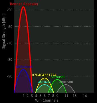 Khái quát về mạng không dây 5