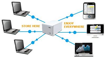 Tổng quan về giao thức mạng UPnP 3