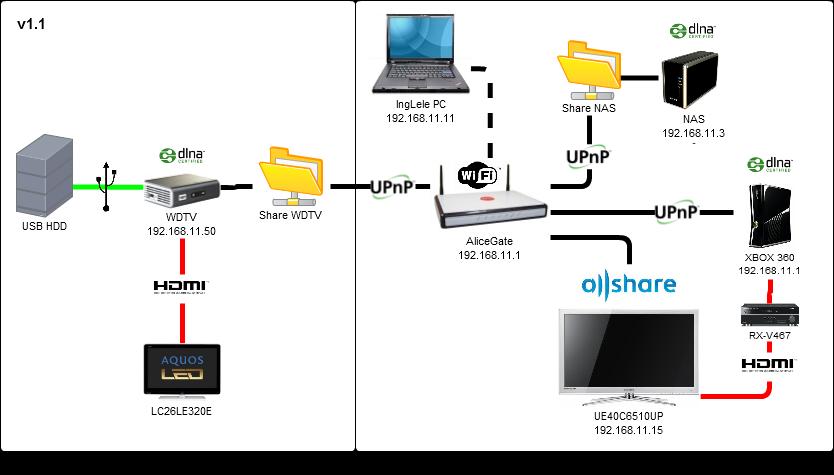 Tổng quan về giao thức mạng UPnP 5