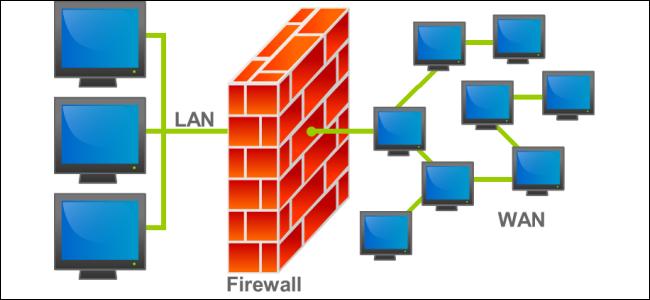 Tường lửa là gì và nó hoạt động như thế nào? 1