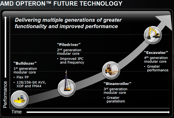 """Chip Steamroller: """"Thần hộ mệnh"""" cho tham vọng lật đổ Intel của AMD 1"""