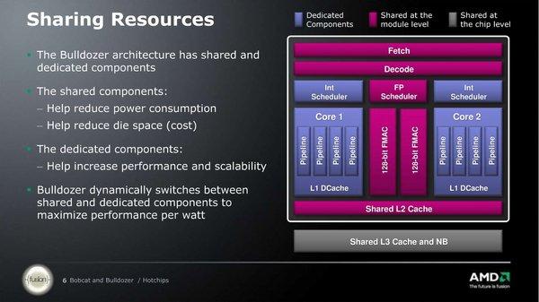 """Chip Steamroller: """"Thần hộ mệnh"""" cho tham vọng lật đổ Intel của AMD 4"""