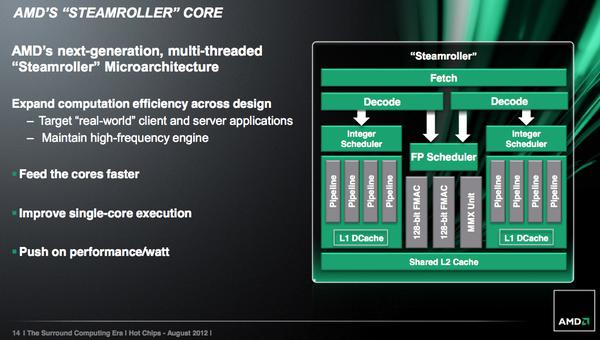 """Chip Steamroller: """"Thần hộ mệnh"""" cho tham vọng lật đổ Intel của AMD 6"""