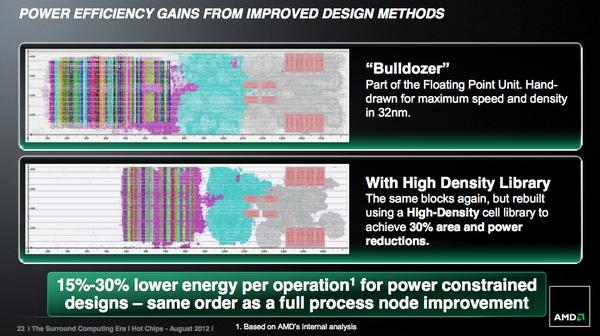 """Chip Steamroller: """"Thần hộ mệnh"""" cho tham vọng lật đổ Intel của AMD 11"""