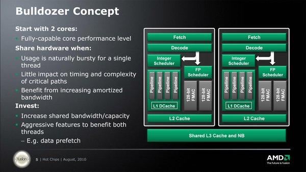 """Chip Steamroller: """"Thần hộ mệnh"""" cho tham vọng lật đổ Intel của AMD 3"""