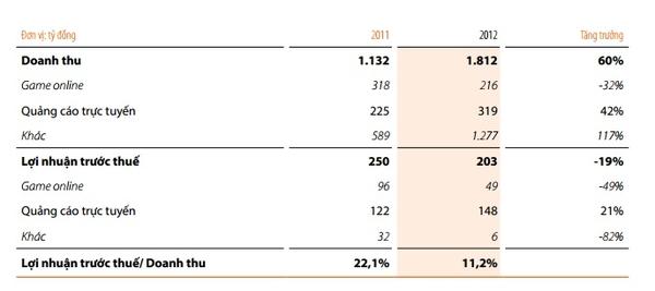 FPT công bố doanh thu Game 2012: Sụt giảm 32% 1