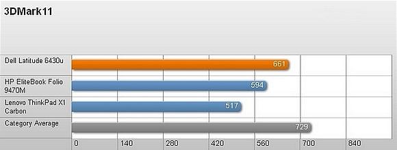 Dell Latitude 6430u – Thiết kế bền và hiệu suất tốt 15