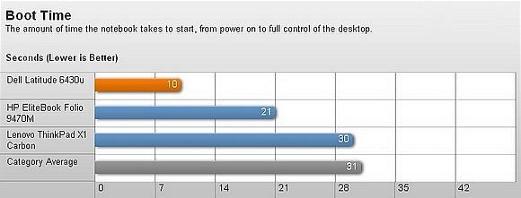 Dell Latitude 6430u – Thiết kế bền và hiệu suất tốt 12