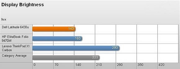 Dell Latitude 6430u – Thiết kế bền và hiệu suất tốt 7