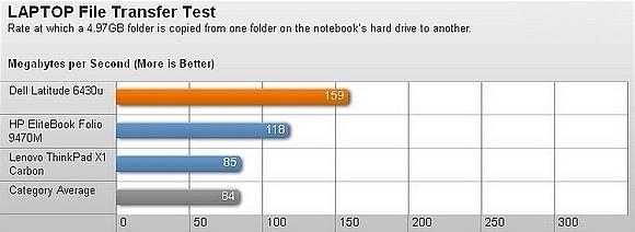 Dell Latitude 6430u – Thiết kế bền và hiệu suất tốt 13