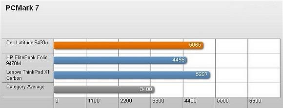 Dell Latitude 6430u – Thiết kế bền và hiệu suất tốt 11