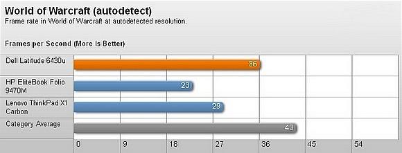 Dell Latitude 6430u – Thiết kế bền và hiệu suất tốt 14