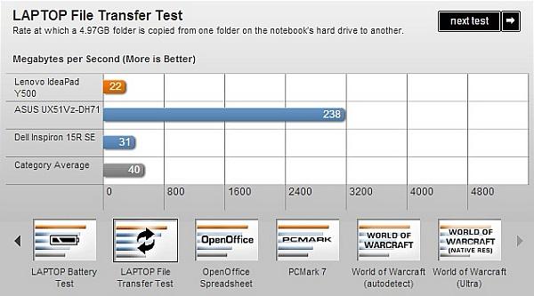 """IdeaPad Y500: Cấu hình """"khủng"""" nhưng pin yếu 15"""