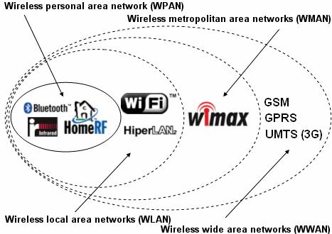Khái quát về mạng không dây 1