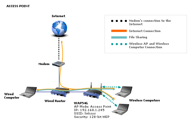 Khái quát về mạng không dây 11