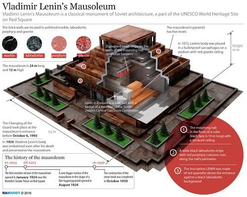 Lăng Lenin – Một kiệt tác kiến trúc nghệ thuật 7